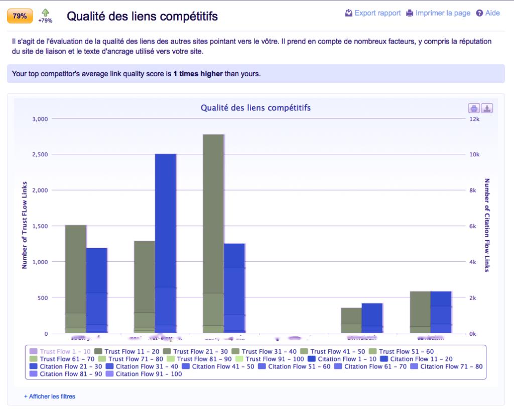 L'outil d'analyse SEO est particulièrement complet avec en particulier l'analyse des sites concurrents.